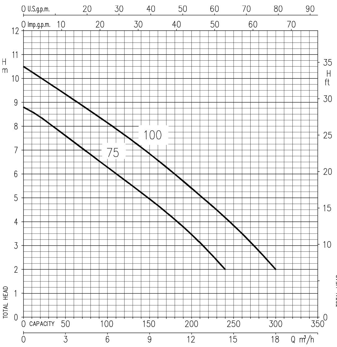 پمپ لجنکش ابارا EBARA مدل RIGHT